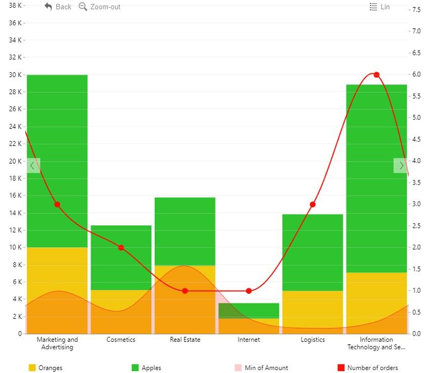 Drill down column line area chart for category data custom column chart custom visual for microsoft power bi ccuart Gallery
